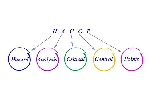 HACCP explained 2